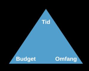 Projektets trekant - Tid - Budget - Omfang