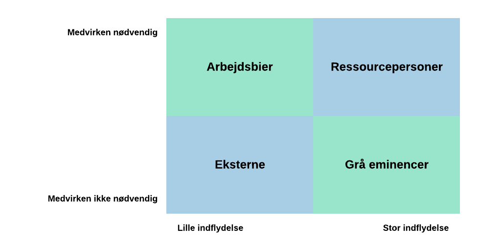 Interessentanalyse