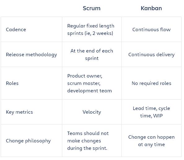 Kanban vs. Scrum - derfor skal du vælge Kanban
