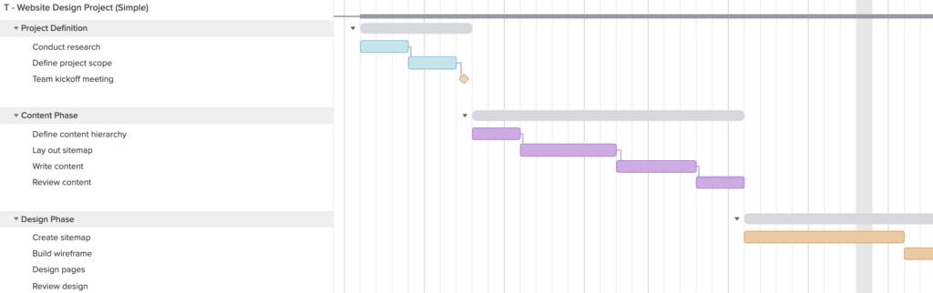 Gantt-kort skabeloner inden for design